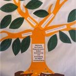 Die bunten Punkte unter jedem Baum sind die Dünger. So konnten wir gewichten, wo wir unsere Schwerpunkte sehen.